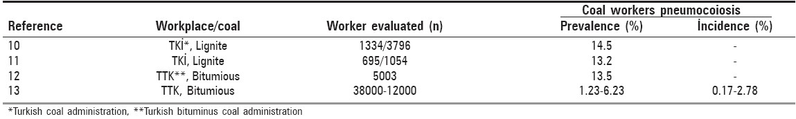 Table 1: Workplace based coal workers pneumoconiosis studies