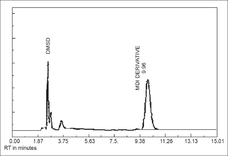 Figure 1: MDI chromatogram by HPLC
