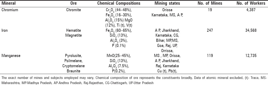 Table 1: Ferrous group of metallic minerals
