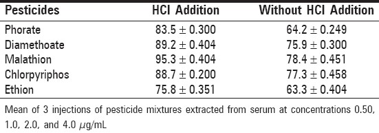 Table 2: Recovery (%) of the analyzed pesticides from acidified and nonacidified spiked serum extracted with organic solvent (see text)