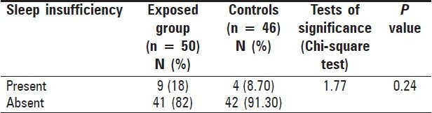 Table 3 :Prevalence of sleep insufficiency among exposed group and controls