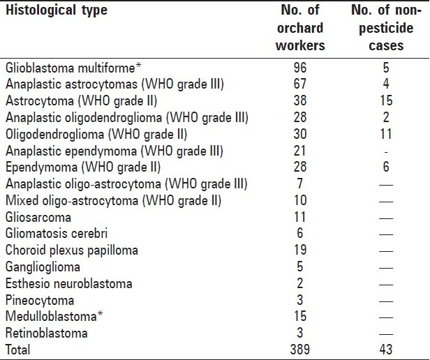 Table 3 :Histological types of primary malignant brain tumors in 432 cases of orchard workers and non-pesticide cases