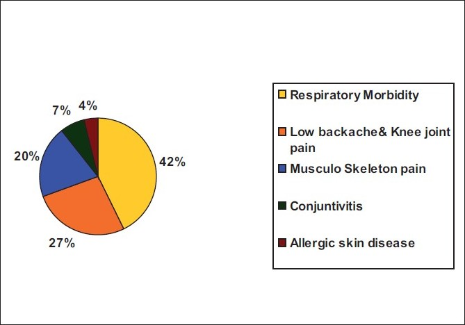 Figure 1 :Morbidity pattern of the rice mill workers