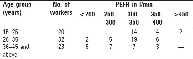Table 2 :Peak expiratory flow rate (PEFR) of rice mill workers