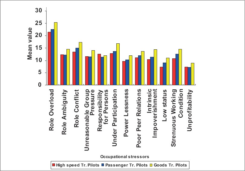 Figure 2: Difference of occupational stressors among different categories of railway engine pilots