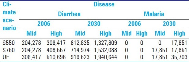Table 2: Projected excess incident cases of diarrheal diseases and malaria for alternative climate scenarios relative to baseline climate