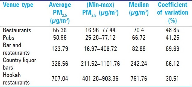 Table 2: Average PM<sub>2.5</sub> levels in different types of venues included in the study
