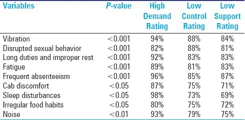 Table 11: High job stress versus variables with significant correlation among subjects