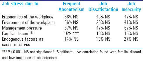 Table 12: High job stress vs job, dis-satisfaction, job insecurity and absenteeism among subjects