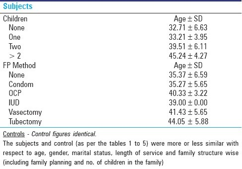Table 5: Age and family planning status