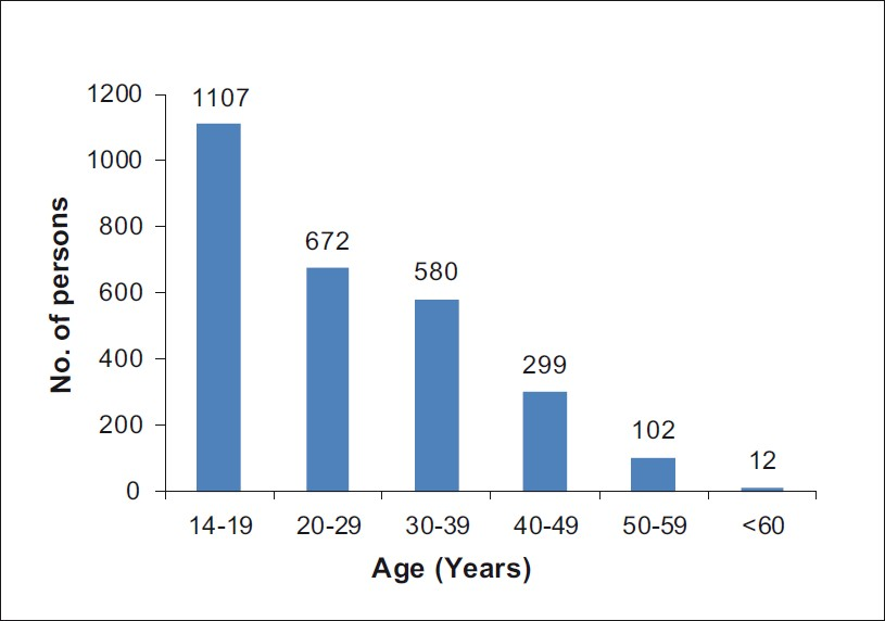 Figure 1: Age distribution in the people hired at the monfalcone shipards in 1942