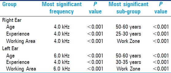 Table 3: The most influential test frequency and the subgroups