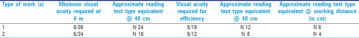 Table 2: Requirement of distance and near visual acuity for each work type