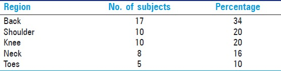 Table 5: The percentage of common musculoskeletal injuries in liquid petroleum gas workers in Mumbai