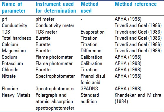 Table 1: The methods of analysis of different parameters of water quality