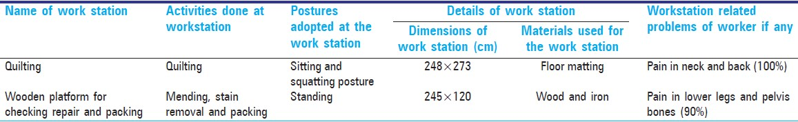 Table 2: Assessment of work station layout detail