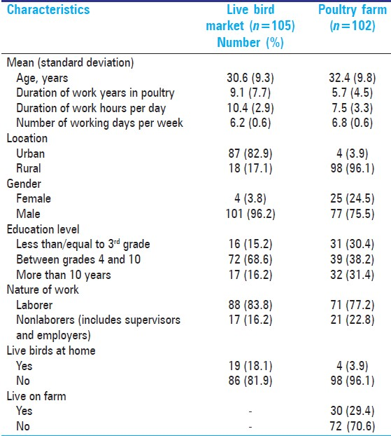 Table 1: Baseline characteristics of poultry workers, <i>n</i>=207