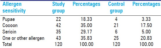 Table 3: Distribution of study subjects according to allergen sensitivity
