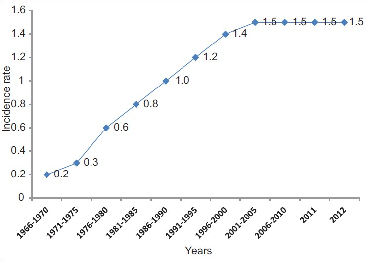 Figure 4: Mesothelioma in Finland. Age-standardized (world) incidence rates per 100,000 men, 1966-2012