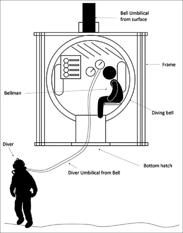 Figure 1: Indicative diving bell