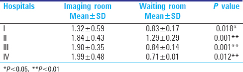 Table 1: Comparison between mean levels of radiation exposure in x-ray in imaging and waiting room