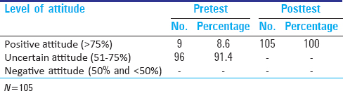 Table 2: Comparison of attitude score of the subjects between pretest and posttest