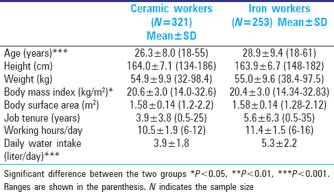 Table 1: Characteristics of the two groups of workers