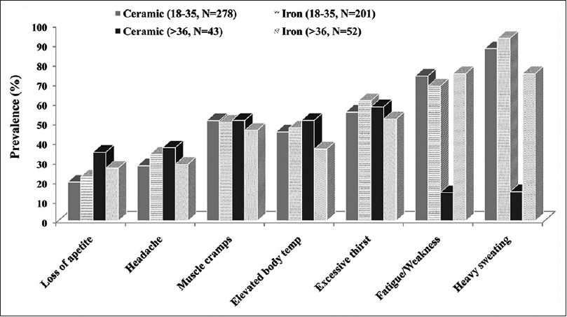 Figure 2: Age group-wise prevalence of subjective symptoms among the ceramic and iron foundry workers. The age group in years and sample size are shown in parenthesis