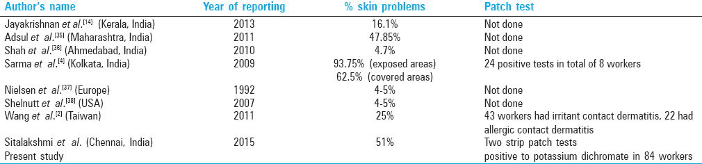 Table 3: National and international studies and their results of skin lesions and patch tests in cement workers