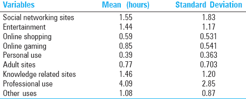 Table 1: Average number of hours devoted per day at work for various applications
