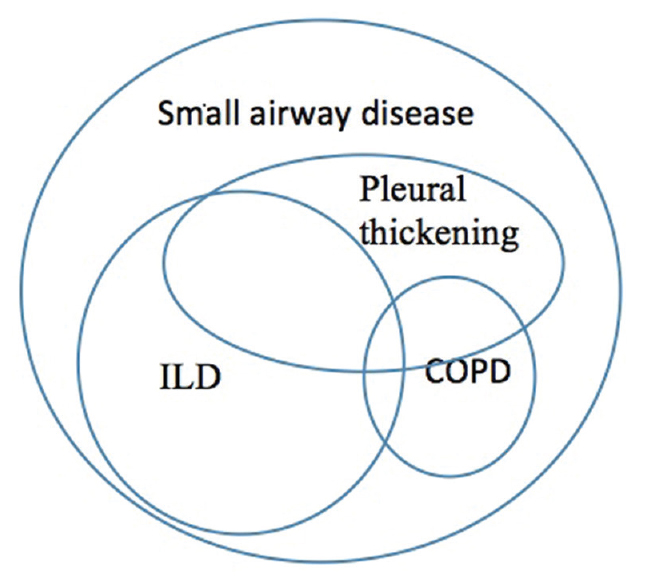 Figure 2: Venn diagram showing spectrum of presentation in patients of asbestos-induced lung disease