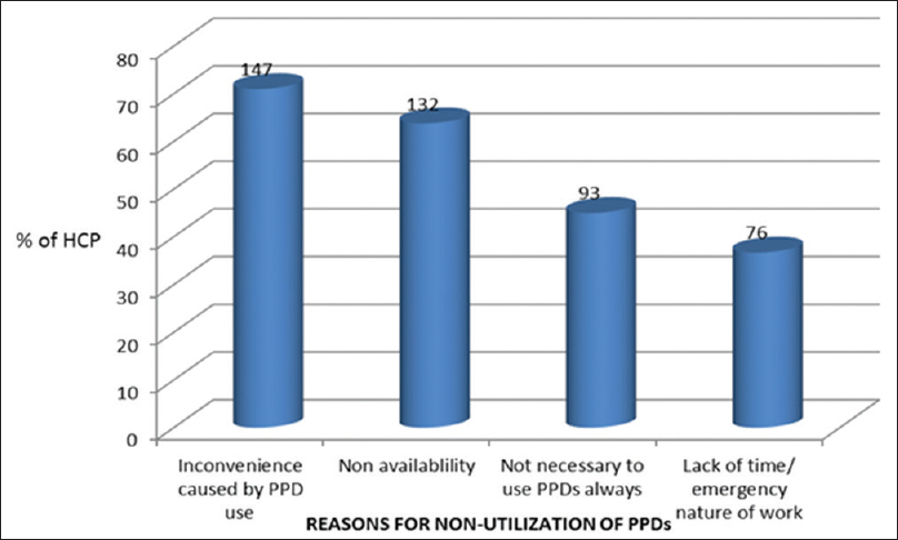 Figure 2: Reasons cited by health care personnel (HCP, <i>n</i> = 207) for nonutilization of personal protective devices (PPDs) under situations likely to expose them to blood and body fluids (some HCP cited more than one reason)