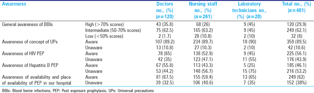 Table 1: Awareness of BBIs and their prevention among health care personnel (HCP, <i>n</i>=401)