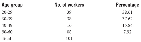Table 1: Age group of target group employees