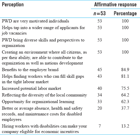 Factors influencing employment and employability for persons