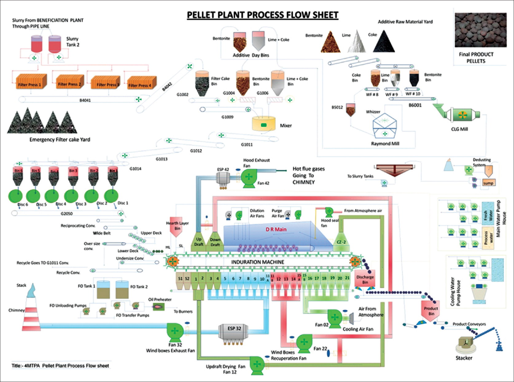 Pellet plant process flow chart gallery free any chart examples hazard identification risk assessment and control measures as an figure 5 process flow chart of iron nvjuhfo Gallery