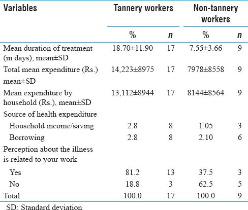 Table 6: Percent distribution of tannery and non-tannery workers by duration of treatment and health expenditure as inpatients during the past 365 days in Kanpur, India, 2015