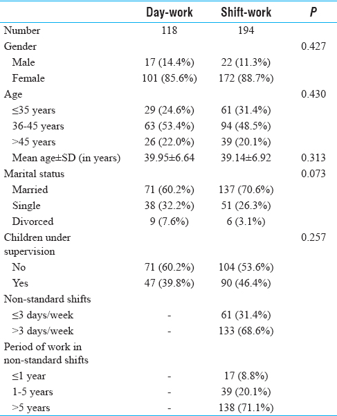 Table 1: Comparison of the demographic characteristics of the participants