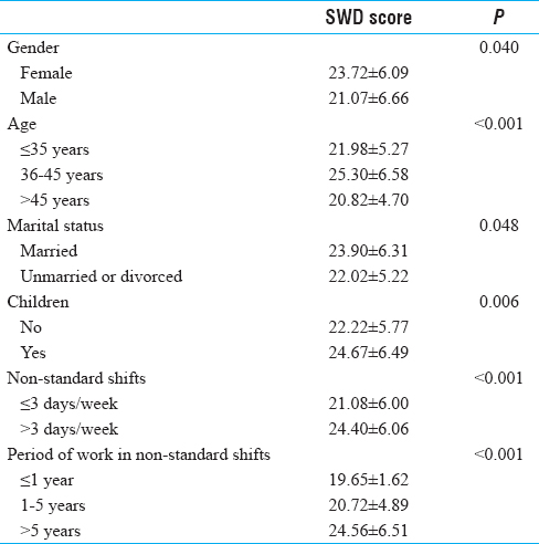 Table 3: Comparison of SWDSQ scores in association to the characteristics of the employees in non-standard shifts