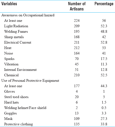 Table 1: Distribution of artisans in terms of awareness on occupational hazard and PPE use