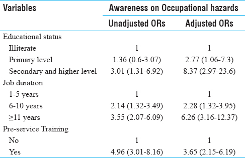 Table 2: Factors associated with the awareness of occupational hazards