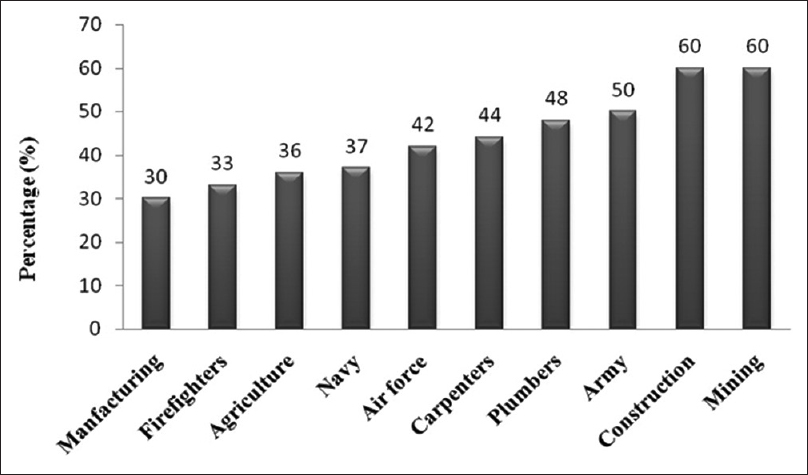 Figure 2: Incidence rate (%) of hearing loss by occupation via AUIDICUS database 2011