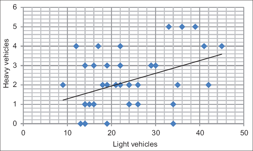 Figure 1: Correlation between light and heavy vehicles passing near the selected schools (<i>r</i> &#61; 0.42, <i>P</i> &#61; 0.007)