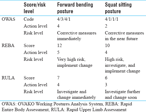 Table 4: Scores and risk level of postural analysis of workers engaged in uprooting job of rice cultivation