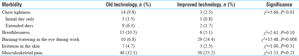 Table 2: Morbidity distribution of study subjects