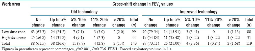 Table 6: Distribution of cross-shift change in forced expiratory volume in 1 s, according to work area characteristic
