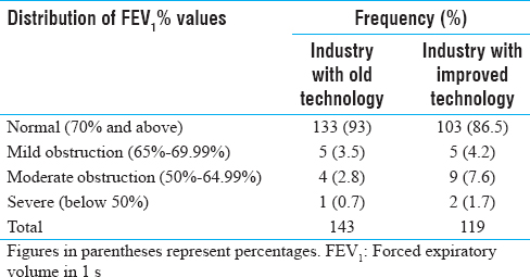 Table 7: Distribution of forced expiratory volume in 1 s percentage values among study subjects