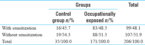 Table 2: Incidence of positive patch test reactions to formaldehyde among the occupationally exposed individuals and the control group