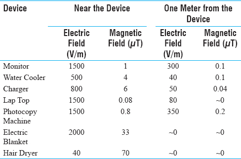 Table 2: Measurement EMFs near some house devices<sup>[4]</sup>