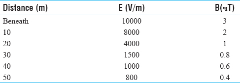 Table 4: Measured EMFs Vardavard-Khan base 400 kV-I1=500 A, I2=300 A